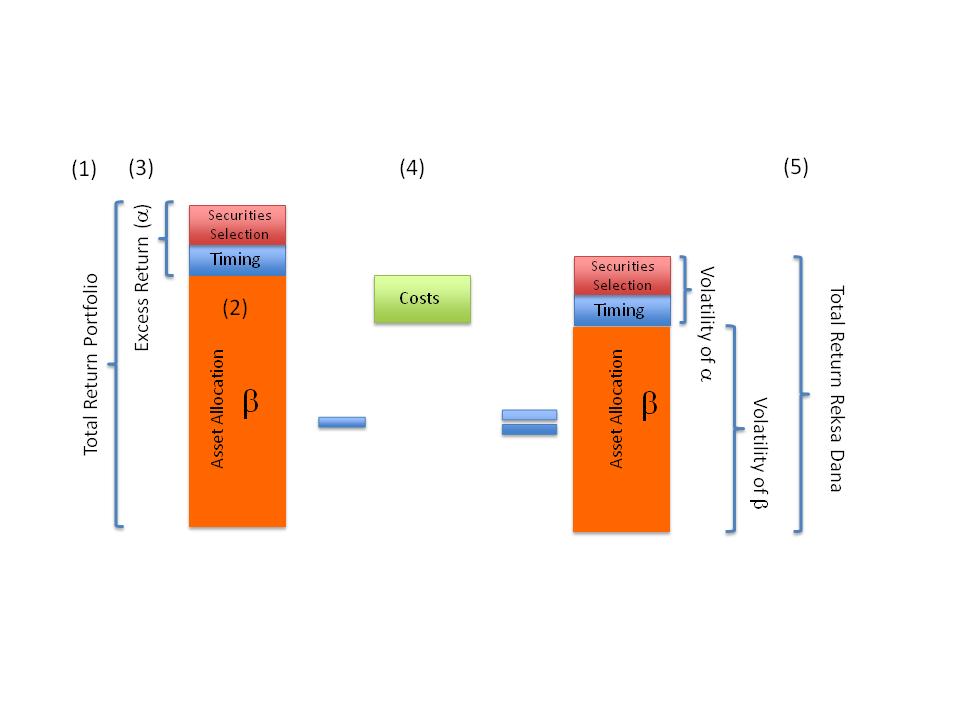 Figure 2. Atribusi Return Portfolio menurut Brinson, Hood dan Beebower (1986)