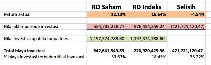 Perbandingan RDS vs RDI