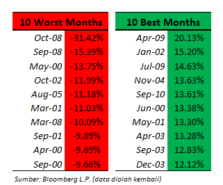 bestworstmonths
